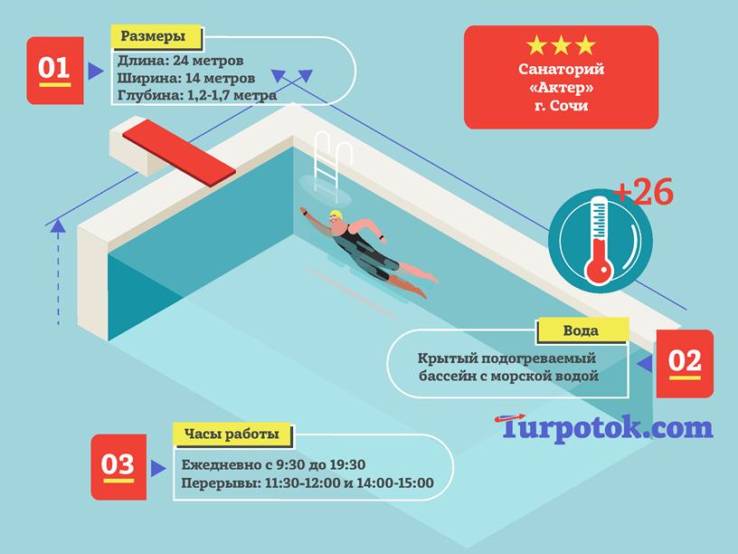 infografika-bassejn-v-sanatorii-akter-v-sochi