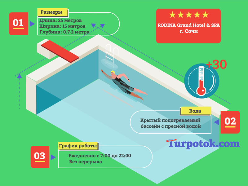 infografika-pro-bassejn-otelya-rodina-grand-hotel