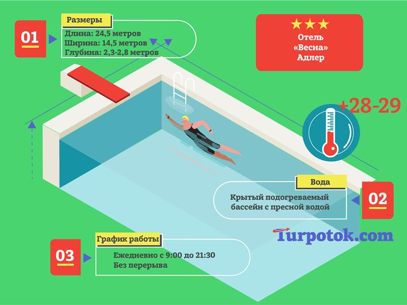 infografika-pro-bassejn-otelya-vesna-v-adlere