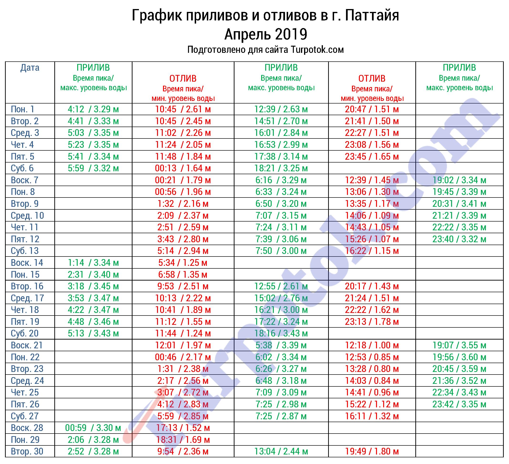 Расписание отливов на апрель