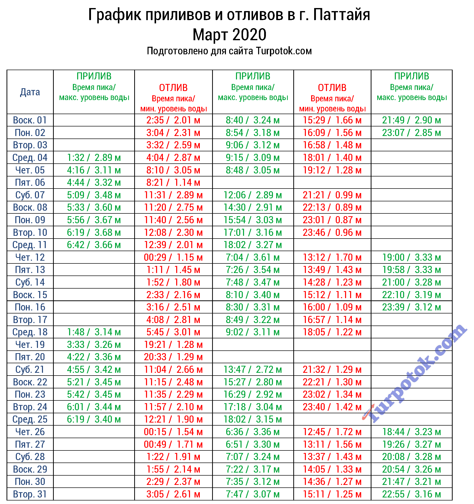 Время наступления отливов и приливов в Паттайе в марте 2020