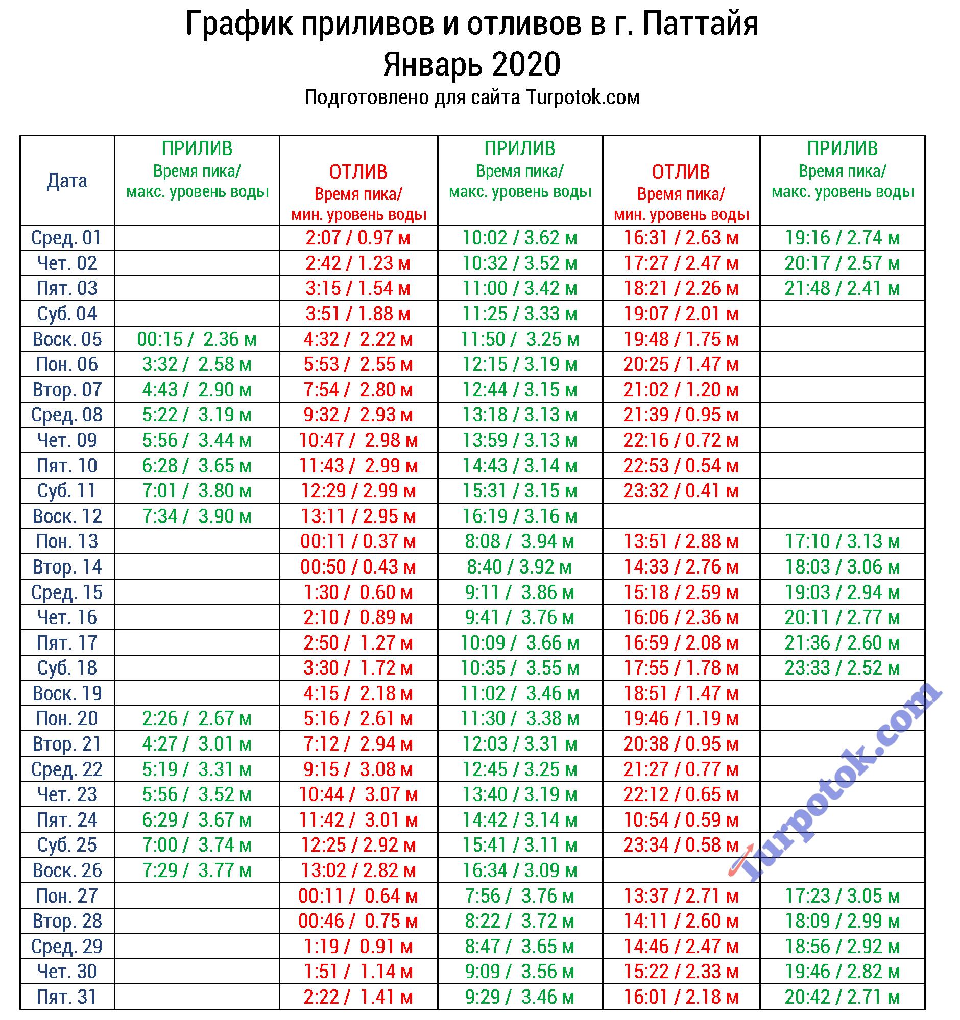 Таблица с расписанием отливов в Паттайе на январь 2020 г.