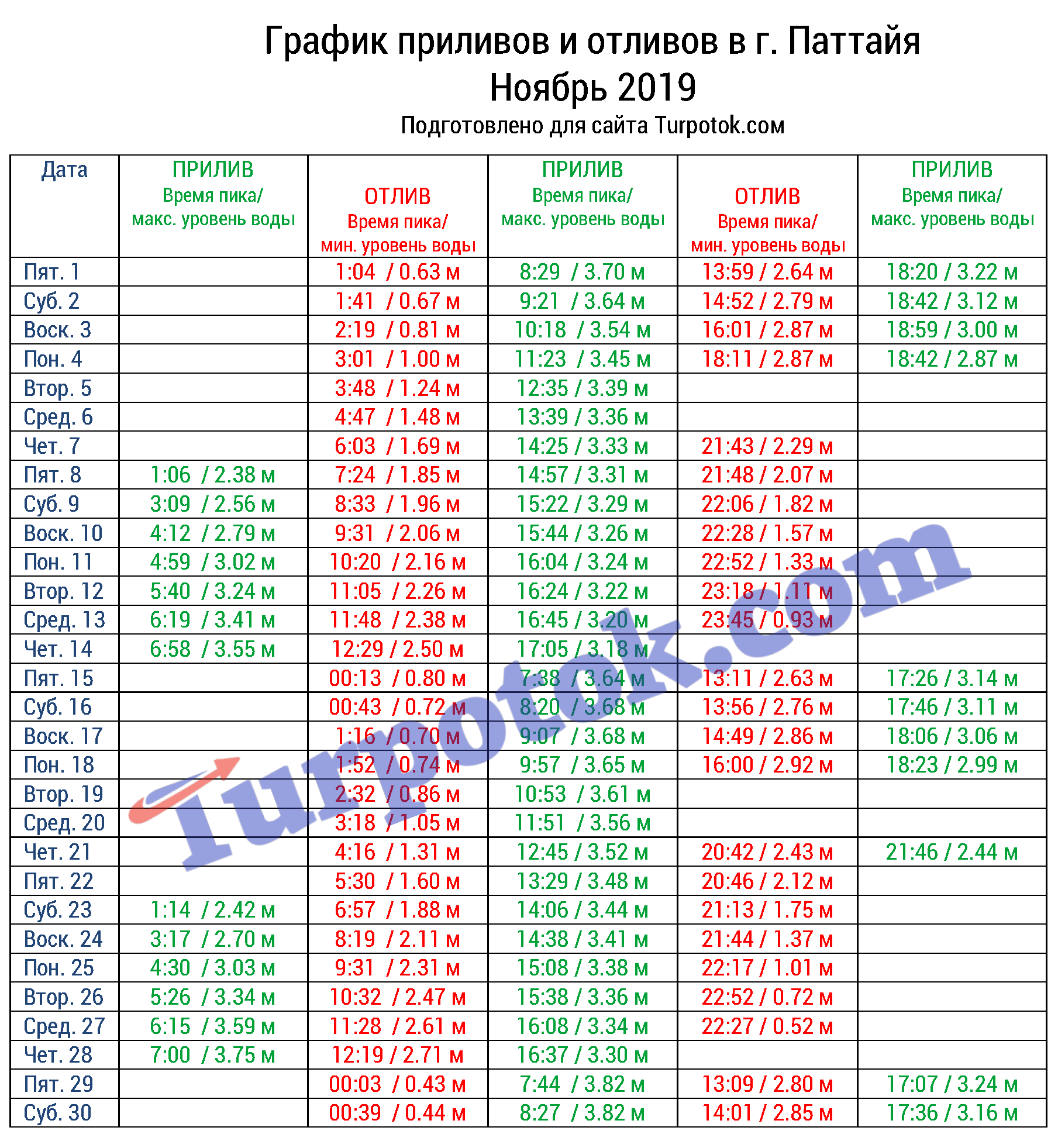 Таблица приливов и отливов для Паттайи