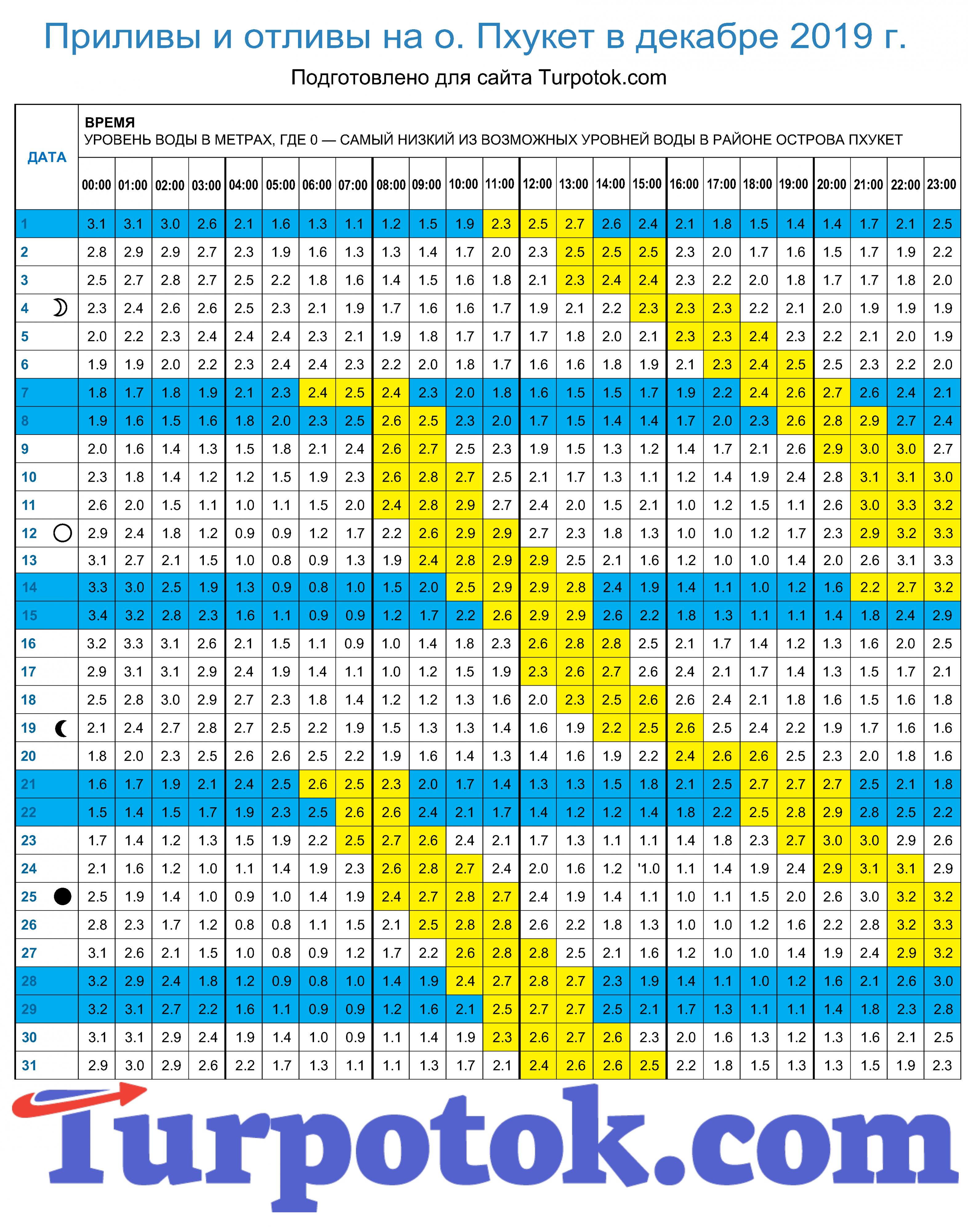 Таблица отливов на декабрь