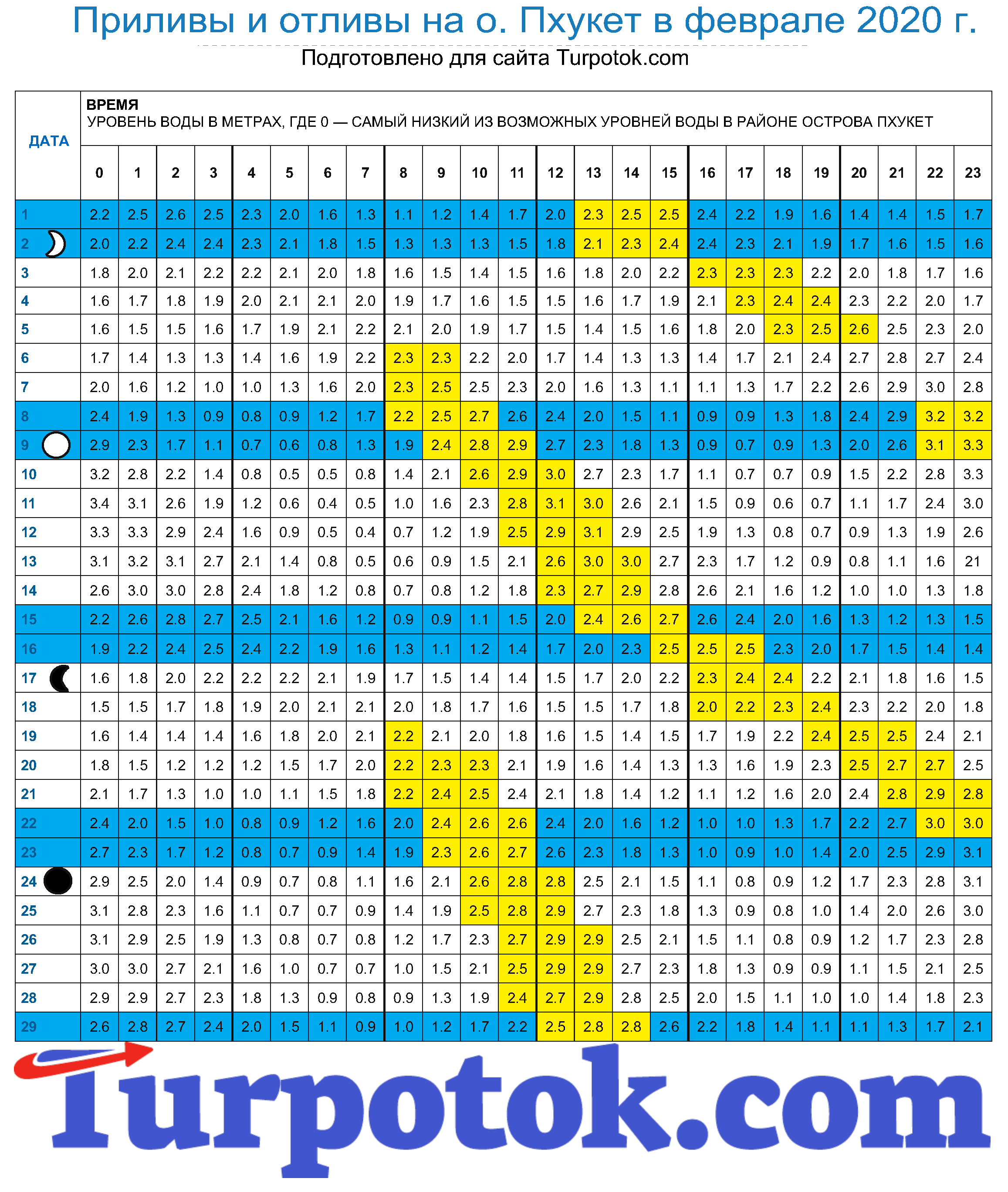 График приливов на острове Пхукет. Февраль 2020