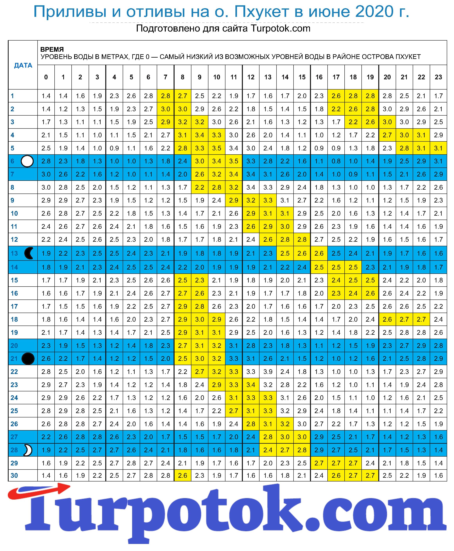 График отливов на острове Пхукет в июне 2020