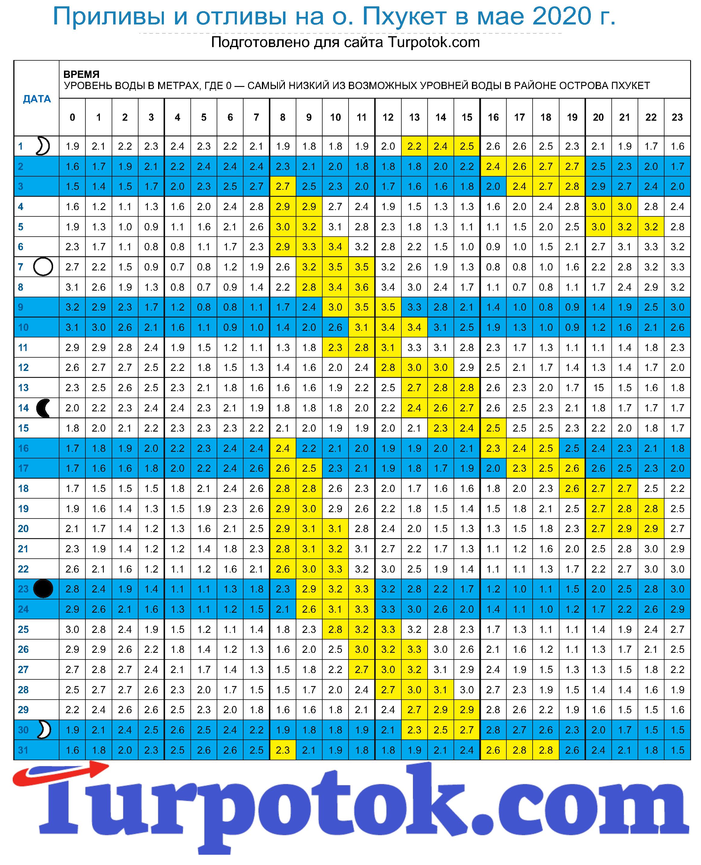 """Таблица """"Приливы и отливы на Пхукете в мае 2020 года"""""""