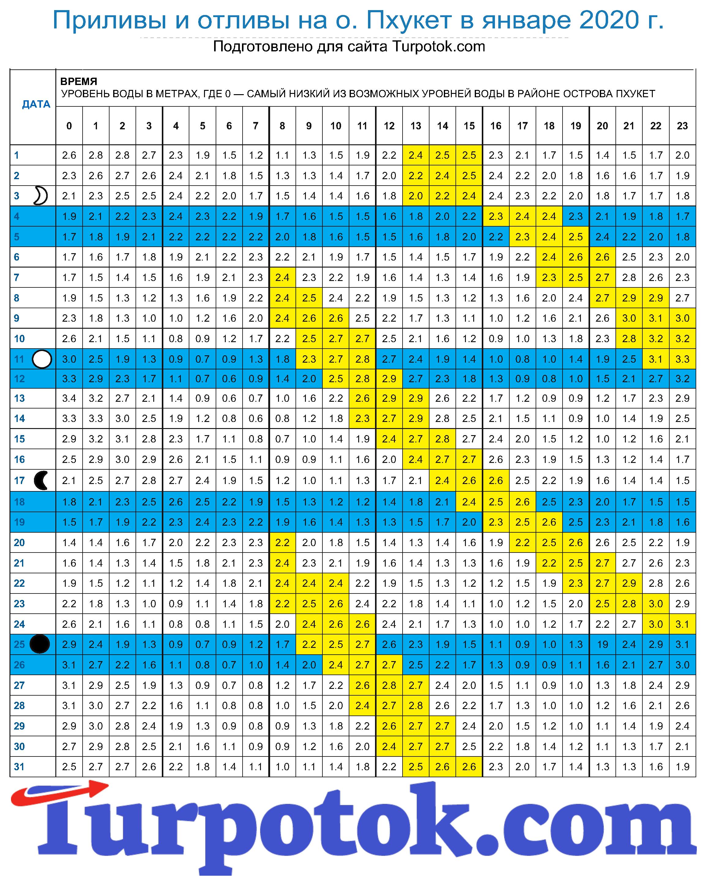 График наступления отливов и приливов на о. Пхукет в январе 2020