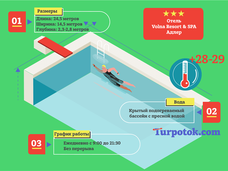 Инфографика про бассейн в отеле Volna Resort & SPA в Адлере