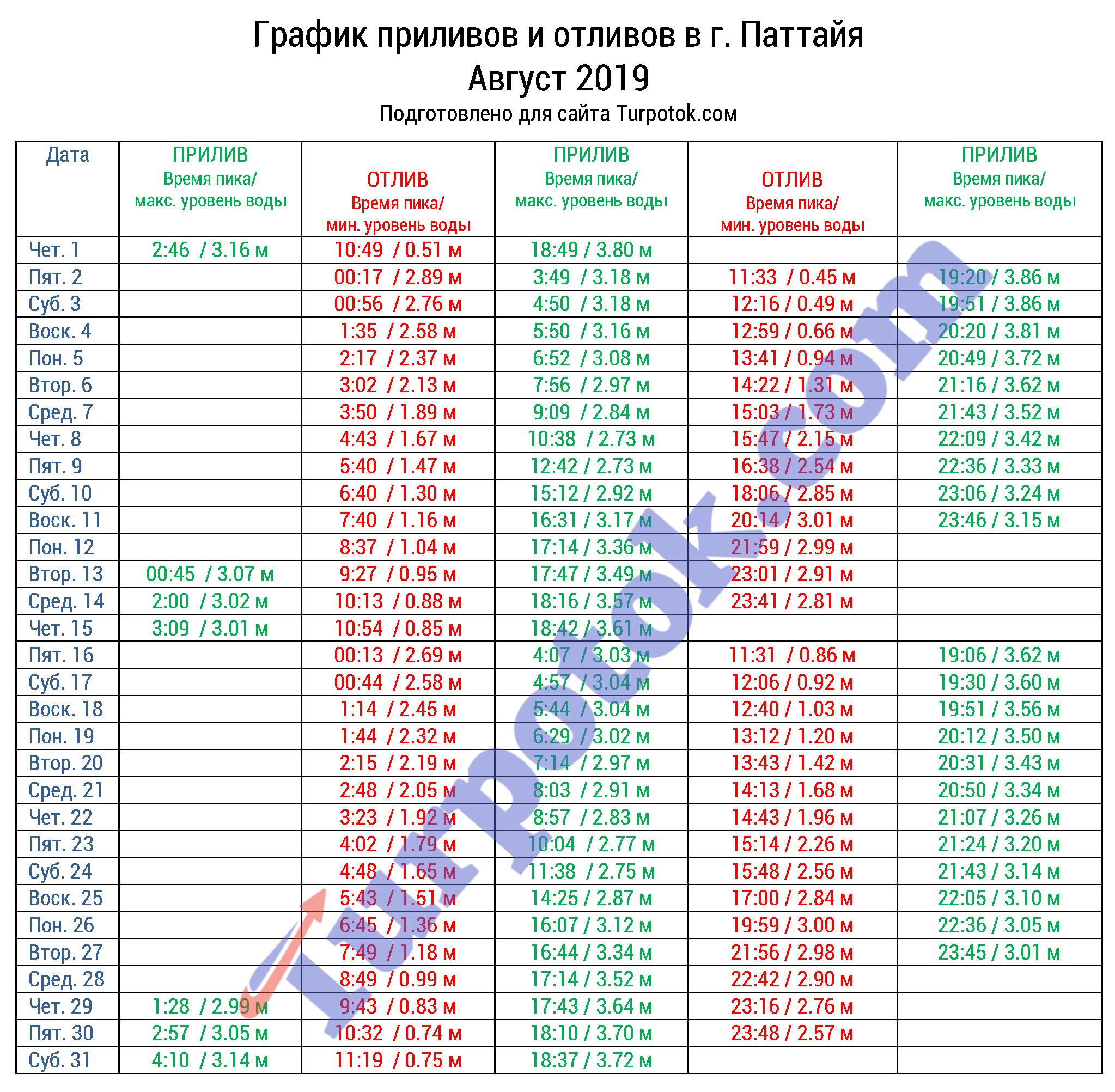 Таблица с расписанием отливов в Паттайе