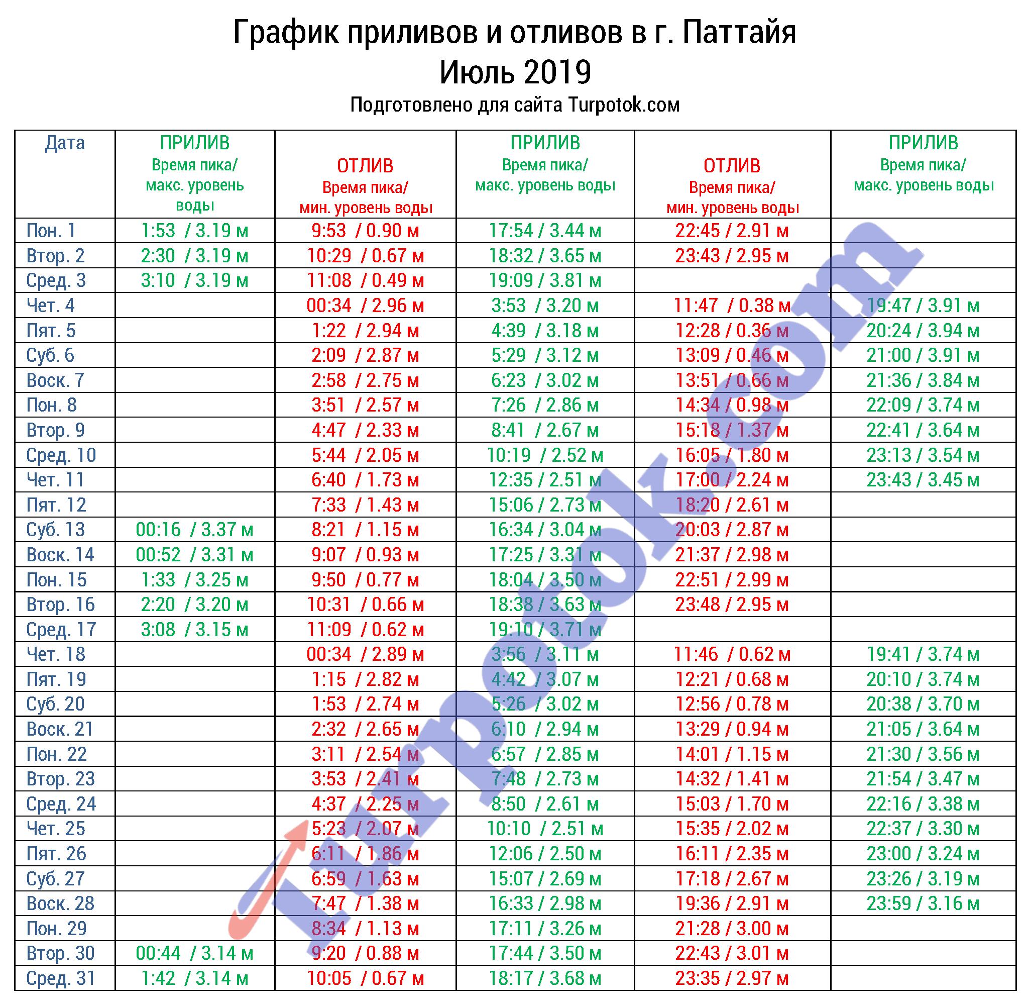Таблица приливов/отливов на июль