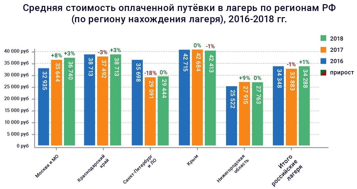 Таблица со средними ценами на путёвки в летние лагеря России