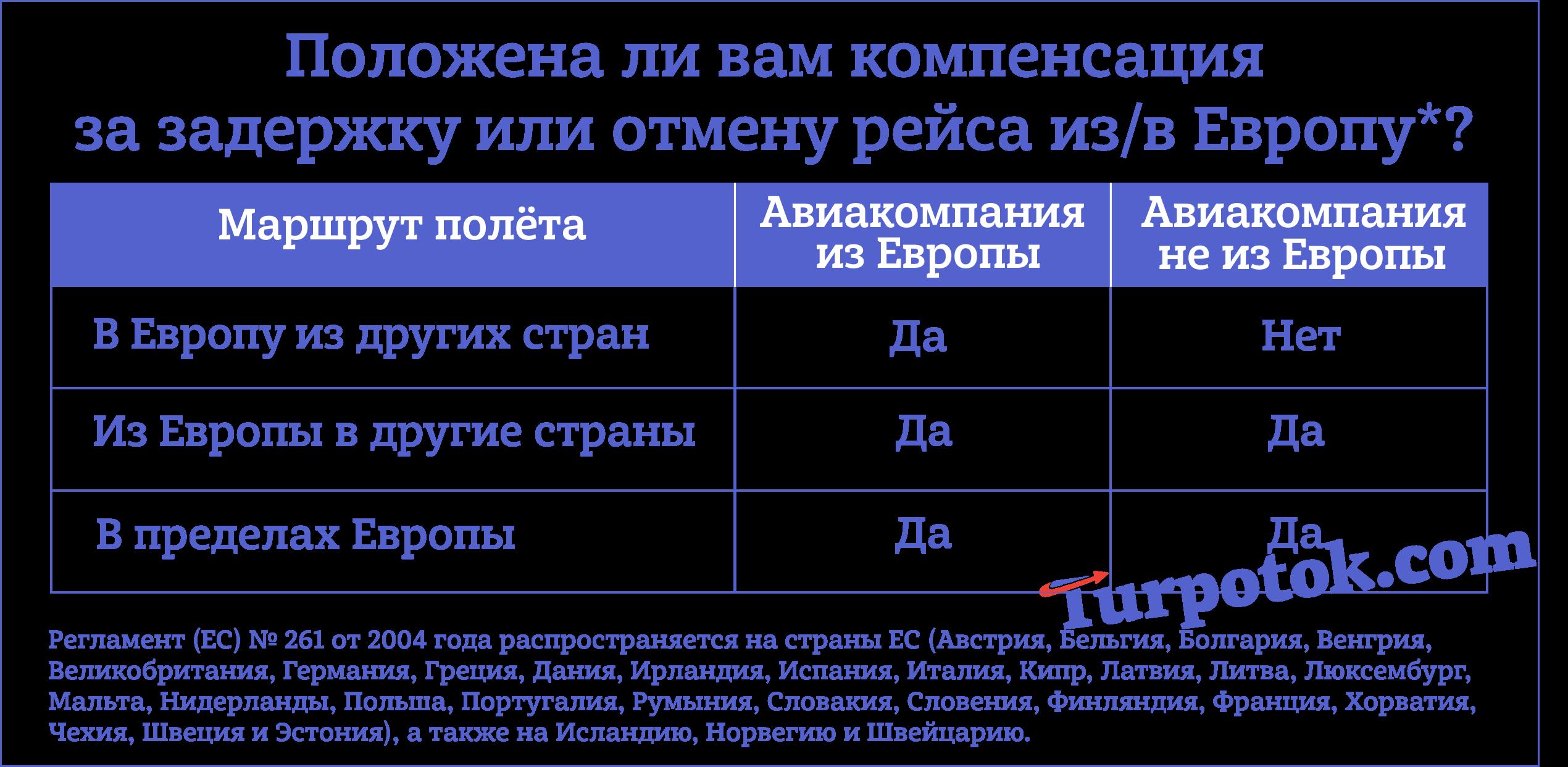 """Таблица """"Компенсация за отмену полёта или задержку самолета в Европу или обратно"""""""