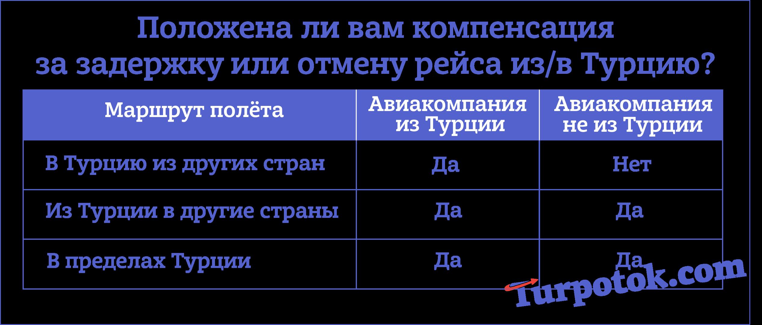"""Таблица """"В каких случаях выплачивается компенсация за задержку или отмену рейса в Турцию"""""""