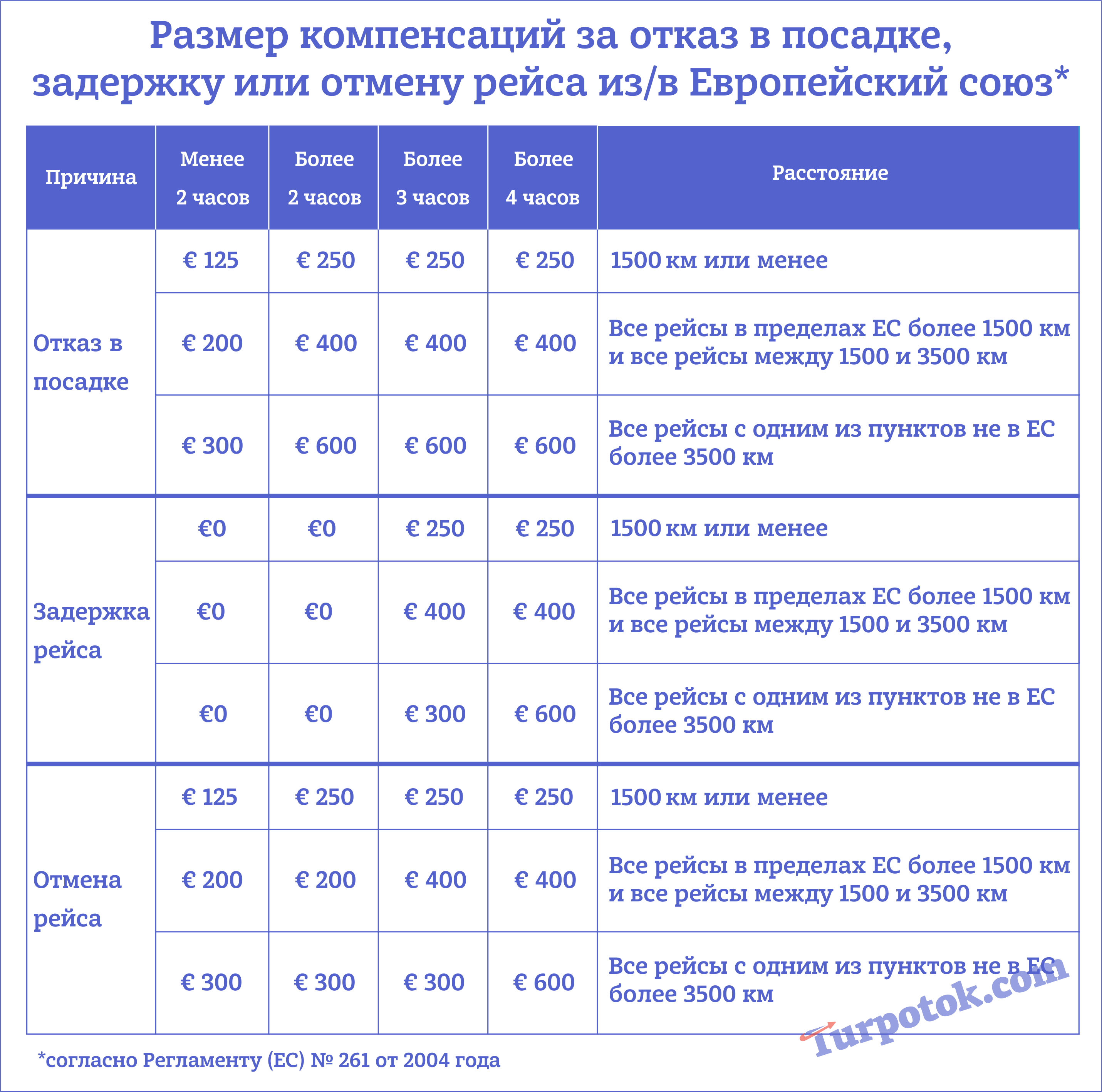 """Таблица """"Сколько денег можно получить в качестве компенсации за отмену или задержку рейса самолета в Европу или из Европы?"""""""