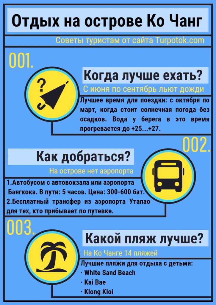 """Инфографика """"Отдых на Ко Чанге с детьми"""""""