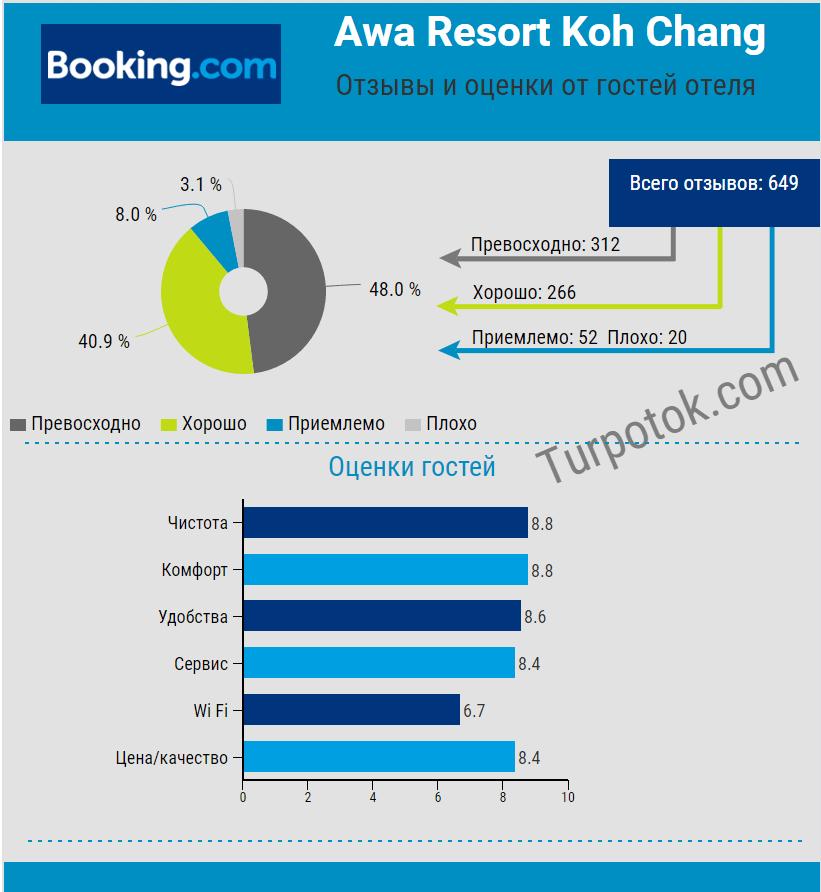 """Инфографика """"Отзывы и оценки отелю Awa Resort Koh Chang"""""""