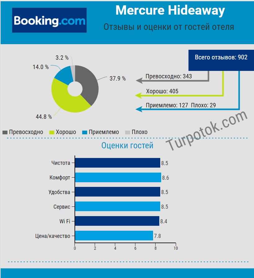 """Инфографика """"Отзывы об отеле Mercure Koh Chang Hideaway"""""""