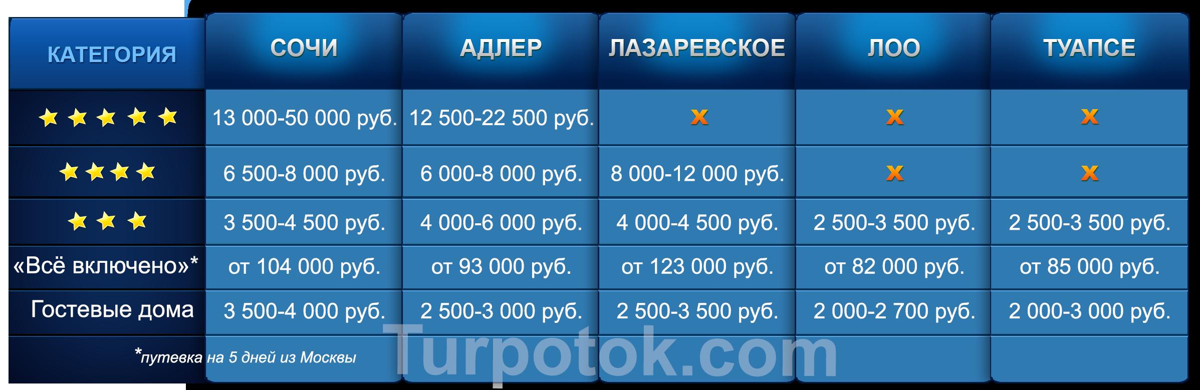 Сравнительная таблица с ценами в отелях Сочи, Адлера, Лазаревского, Лоо и Туапсе летом 2017 года
