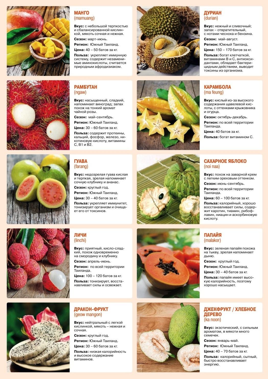Самые вкусные из фруктов Таиланда