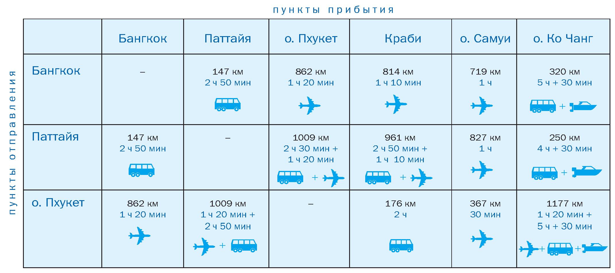 """Таблица """"Расстояния между курортами Таиланда и способ как до них добраться"""""""