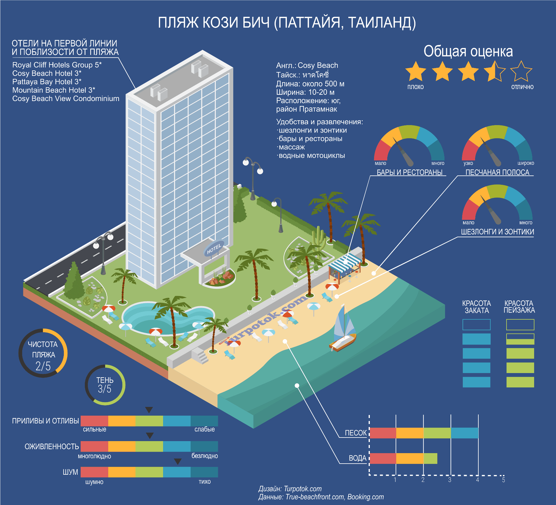 Изображение с инфографикой о пляже Кози Бич (Паттайя)