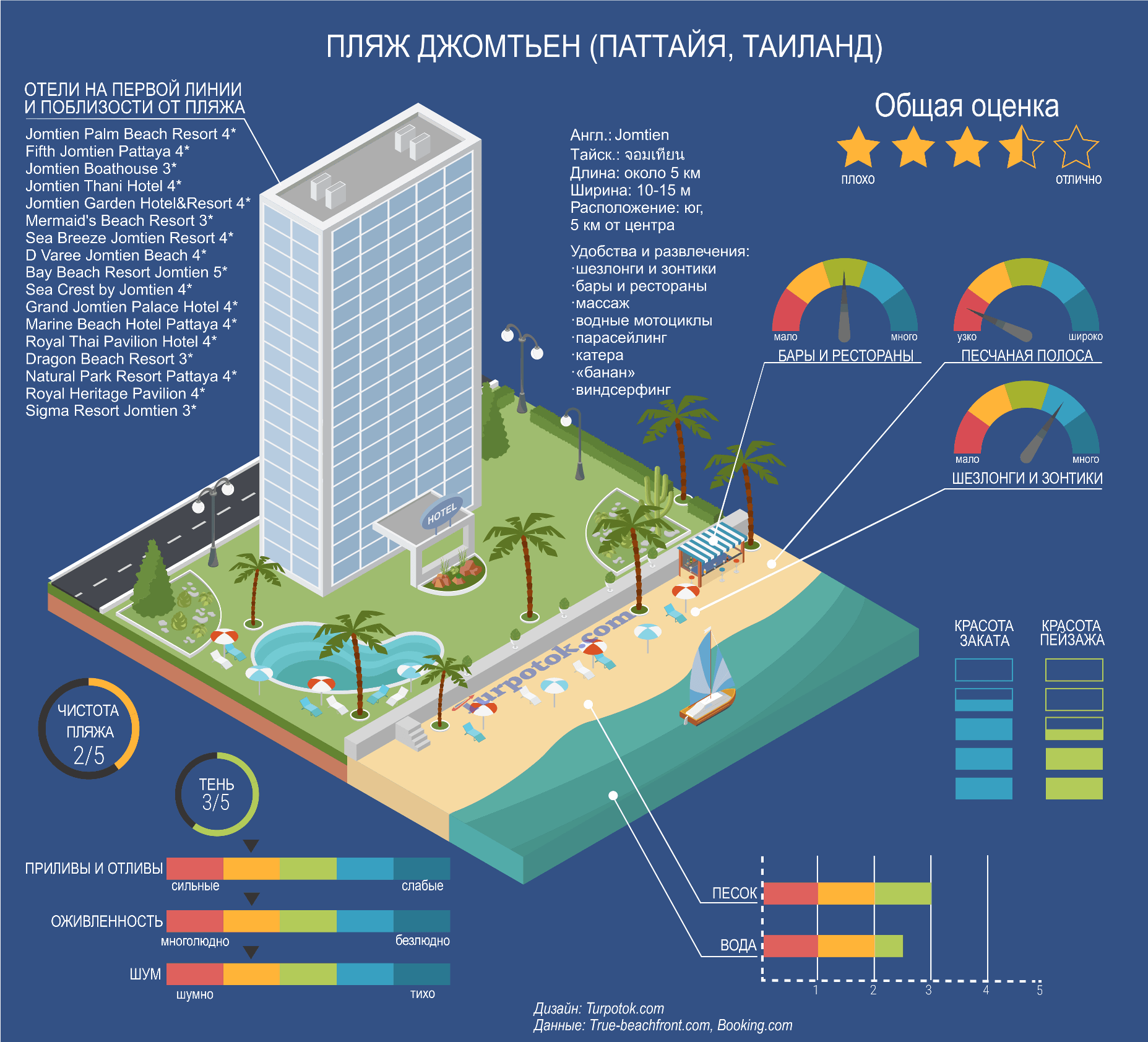 Изображение с инфографикой о пляже Джомтьен в Паттайе