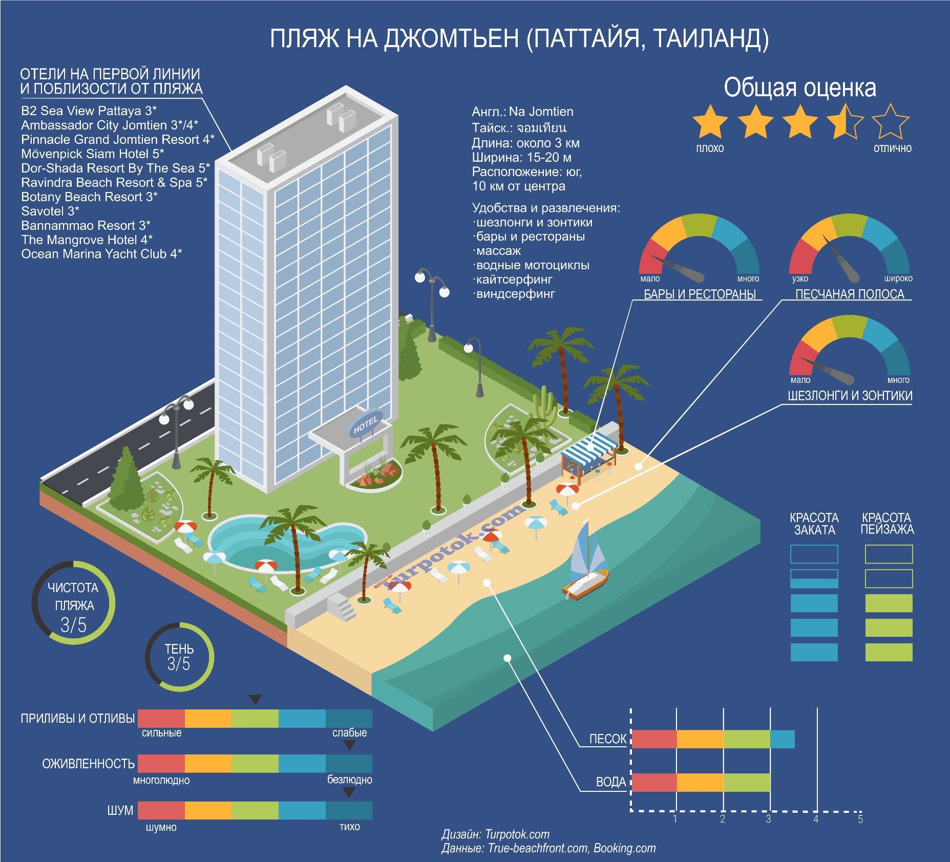 Картинка с инфографикой про пляж На Джомтьен