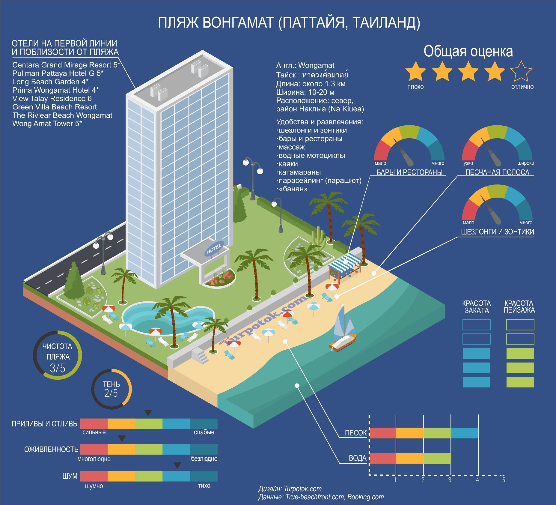 Инфографика с описанием пляжа Вонгамат в Паттайе