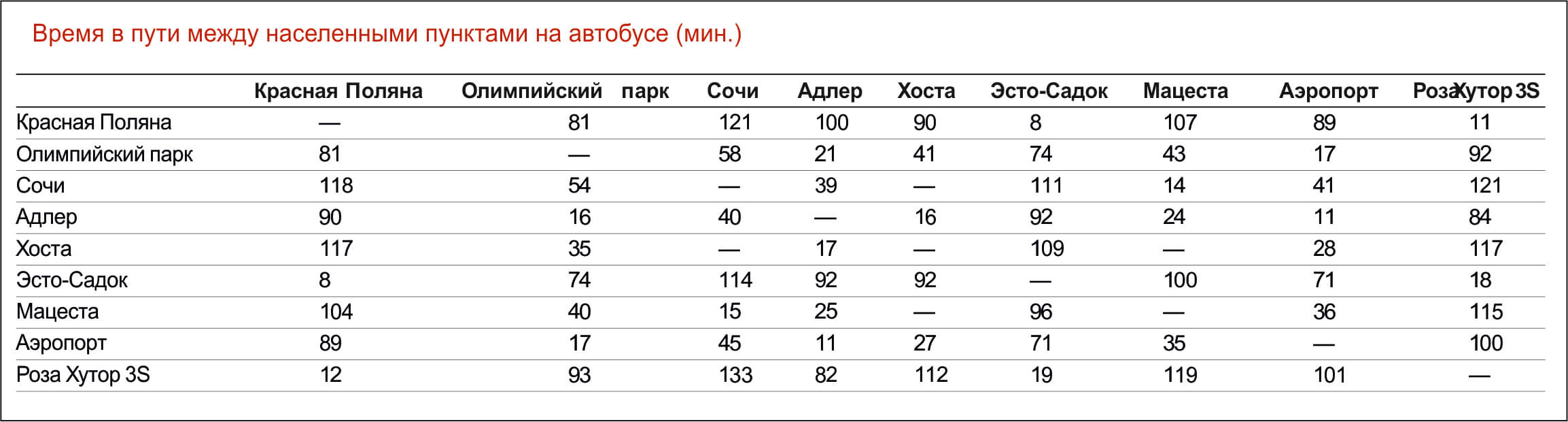 """Таблица """"Время в пути между Сочи и соседними курортами"""""""