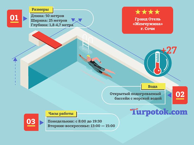 """Инфографика """"Бассейн с морской водой в гранд-отеле Жемчужина (г. Сочи)"""""""