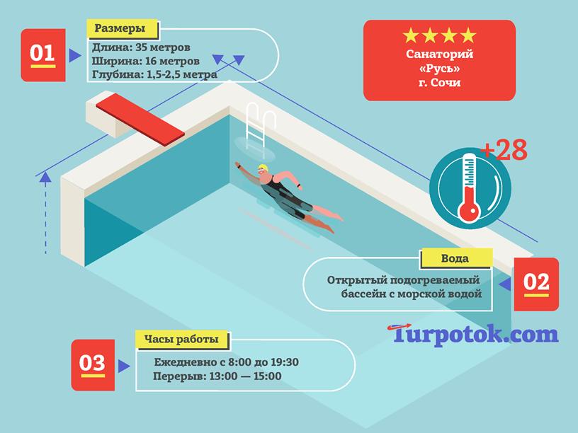 """Инфографика про бассейн санатория """"Русь"""" в городе Сочи"""