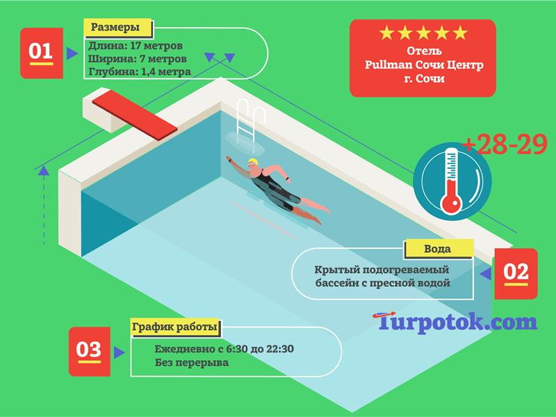Инфографика про крытый бассейн отеля Pullman Sochi