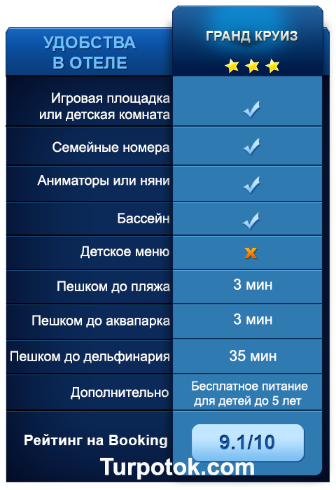 Инфографика об отеле Гранд Круиз (Анапа)