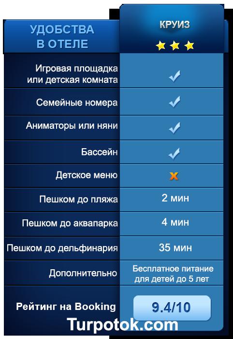 Инфографика с перечнем услуг в гостинице Круиз в Анапе