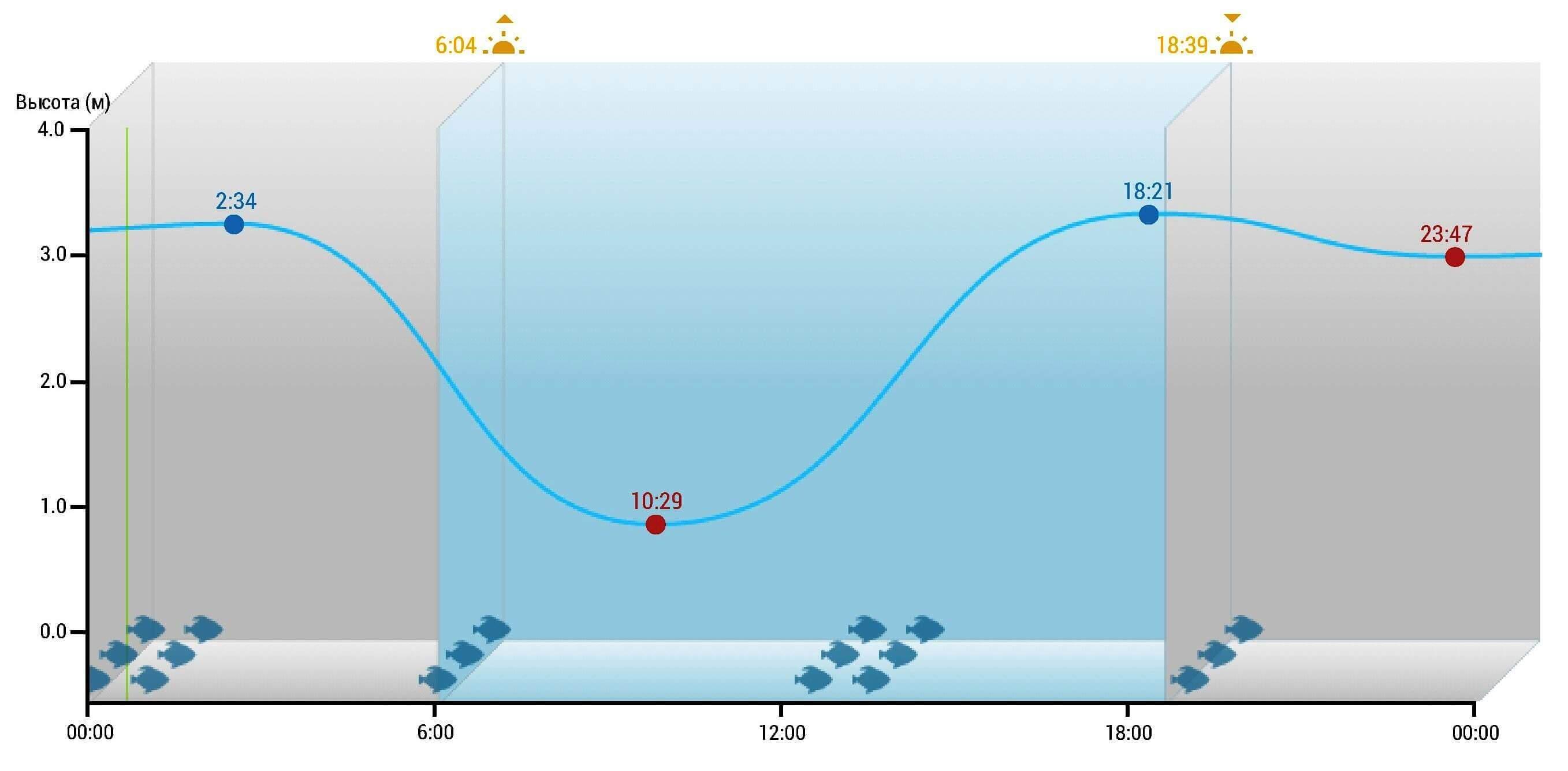 График изменения уровня воды у берегов Паттайи 11 августа 2018 года