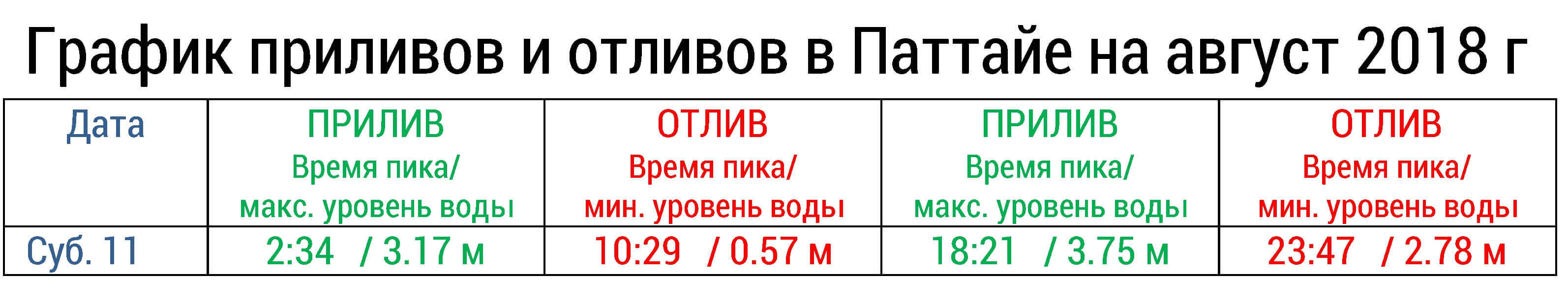 Пример таблицы с расписанием отливов