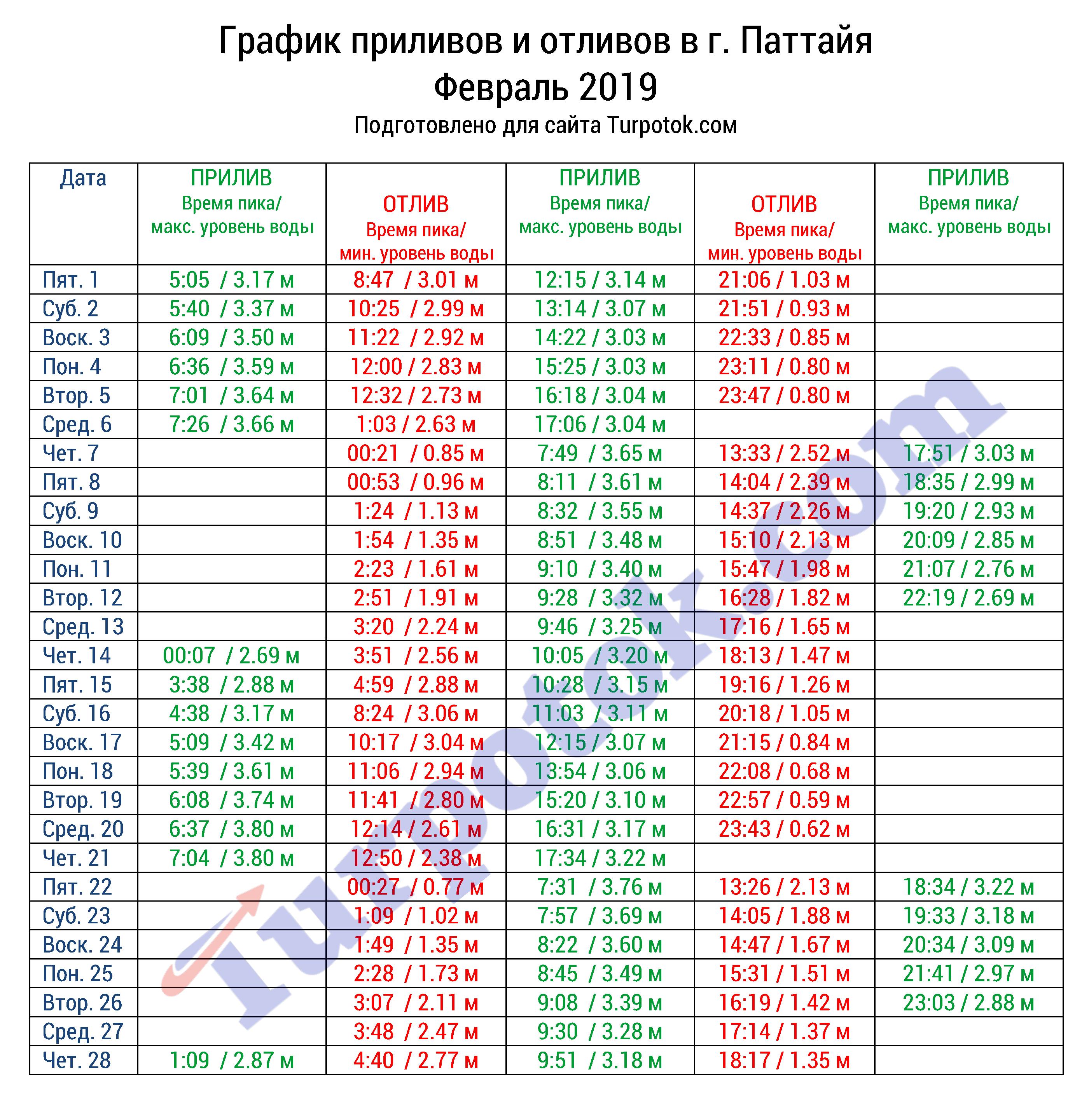 Таблица отливов в Паттайе в феврале 2019 года