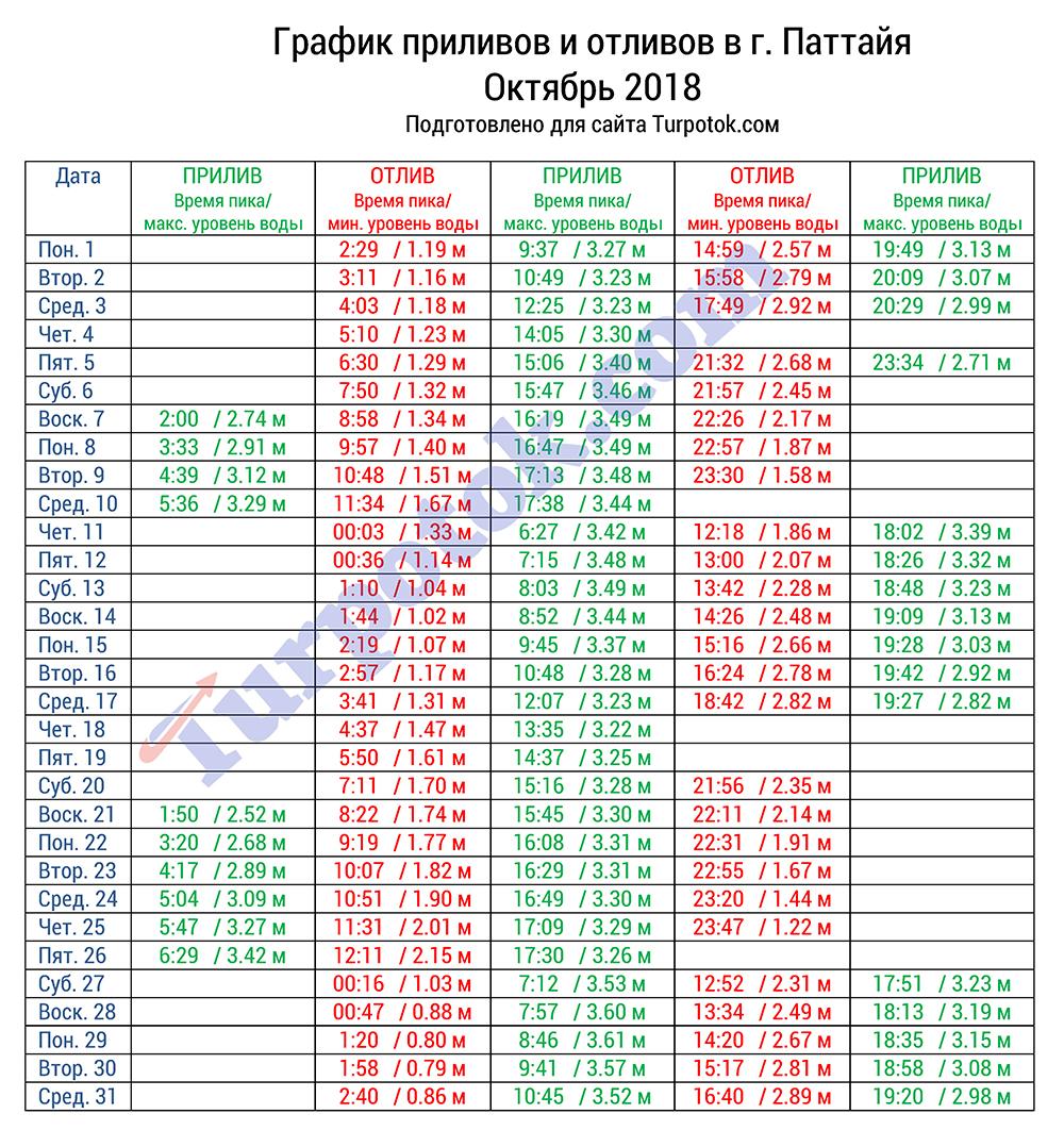 Расписание приливов и отливов в г. Паттайя в октябре 2018