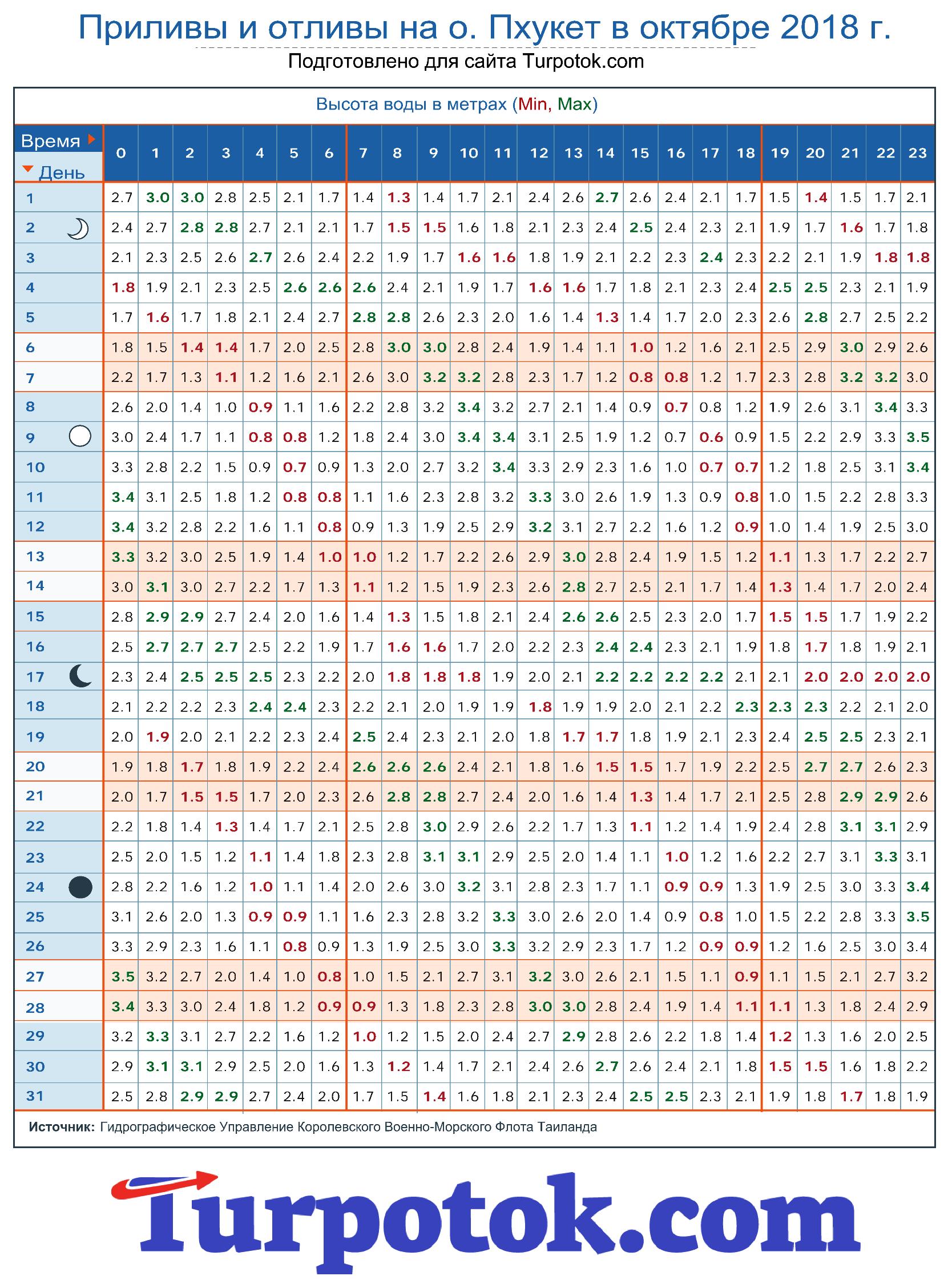 Расписание приливов и отливов на острове Пхукет в октябре 2018