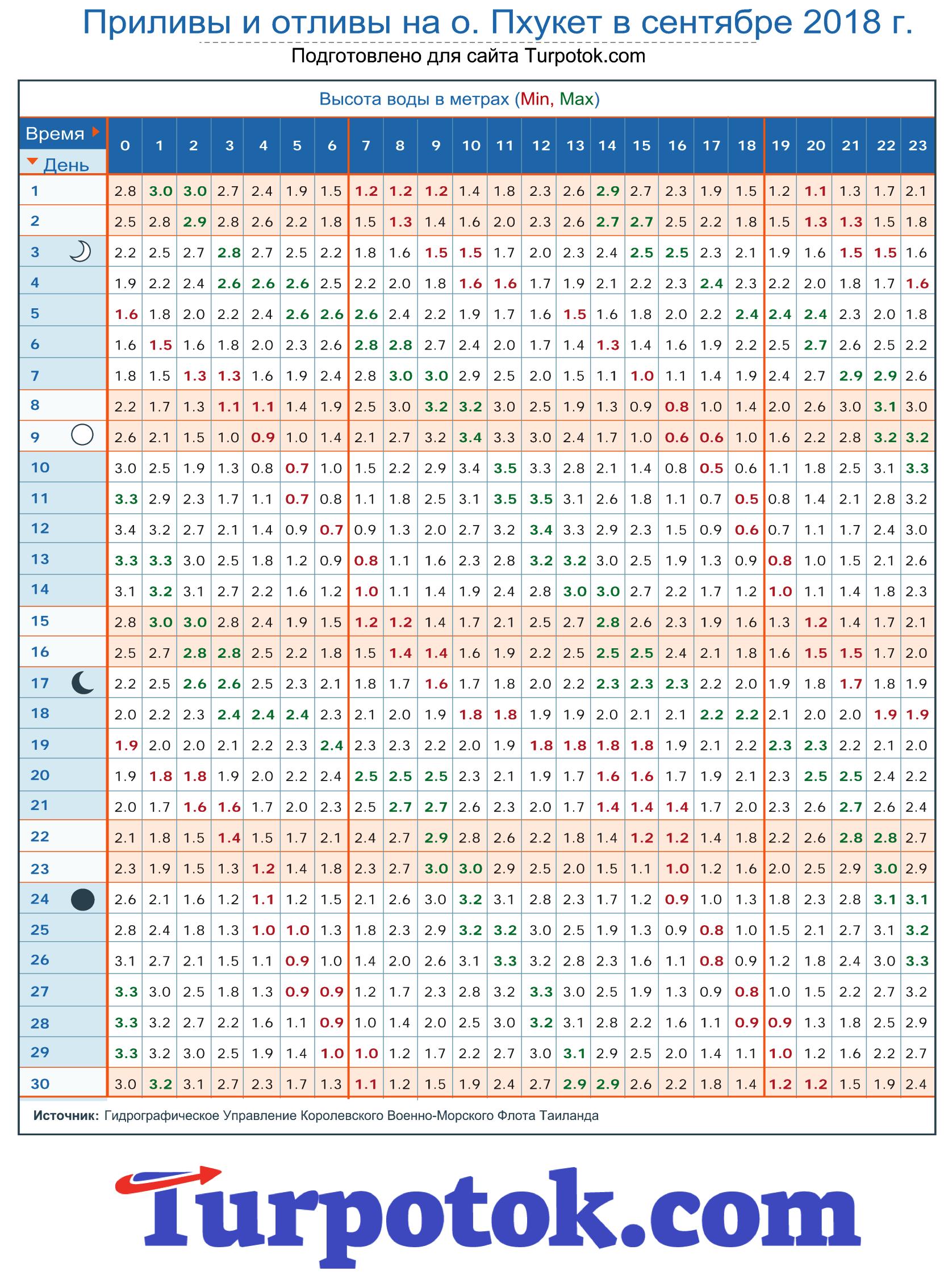 Таблица «Приливы и отливы на Пхукете в сентябре 2018 года»