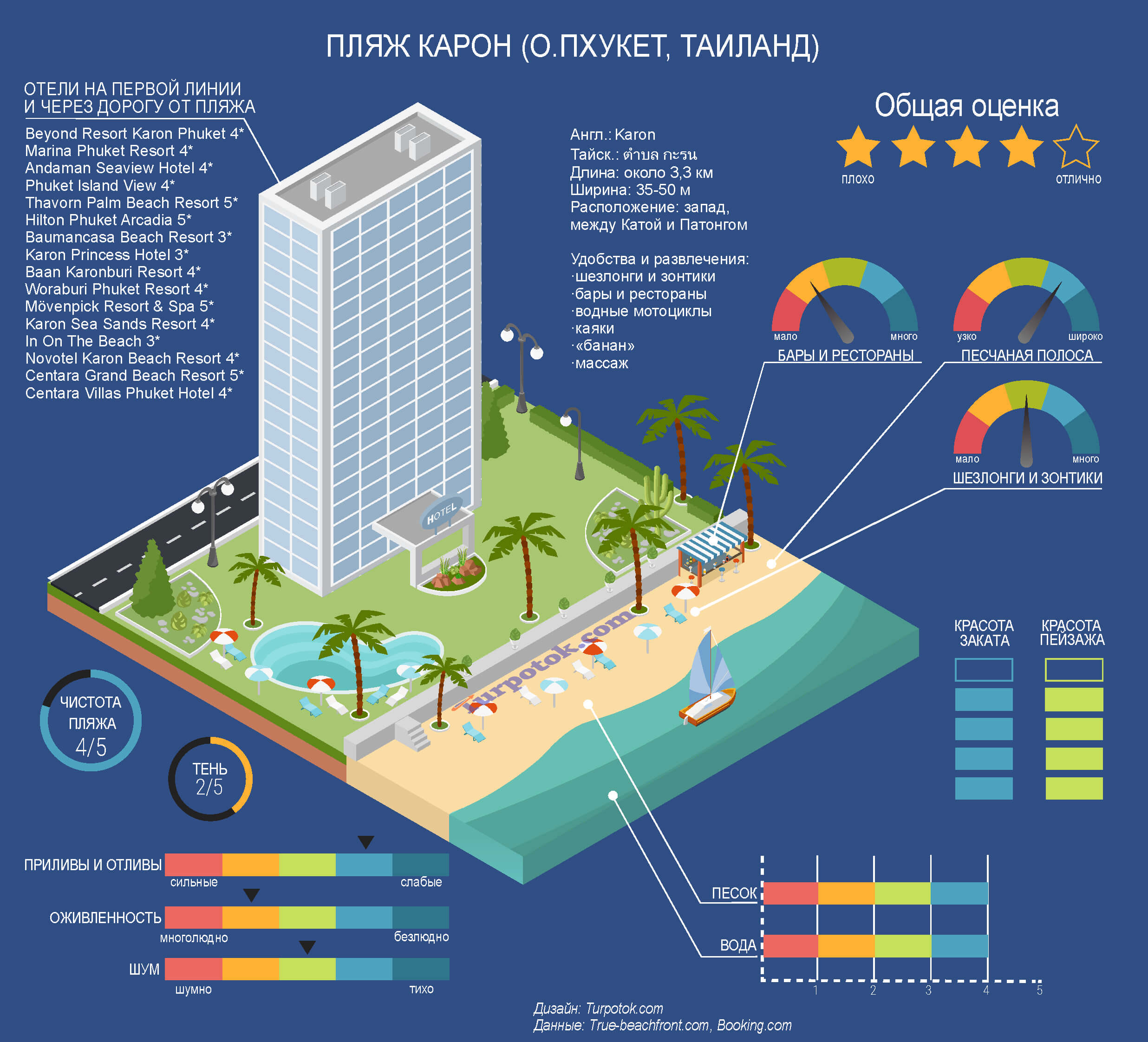 Инфографика про пляж Карон на Пхукете