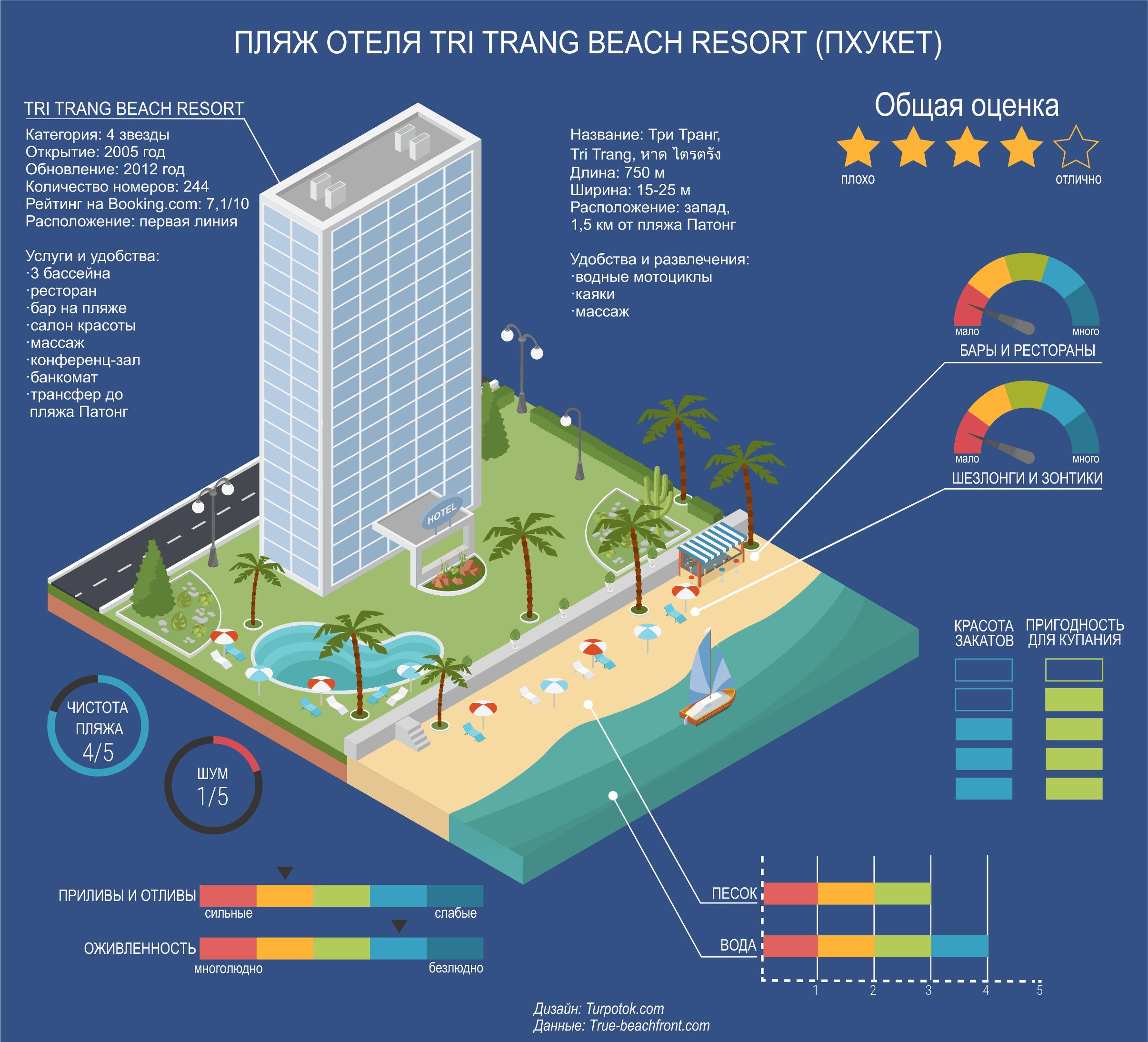 Инфографика с оценками пляжу Три Транг на Пхукете (Таиланд)