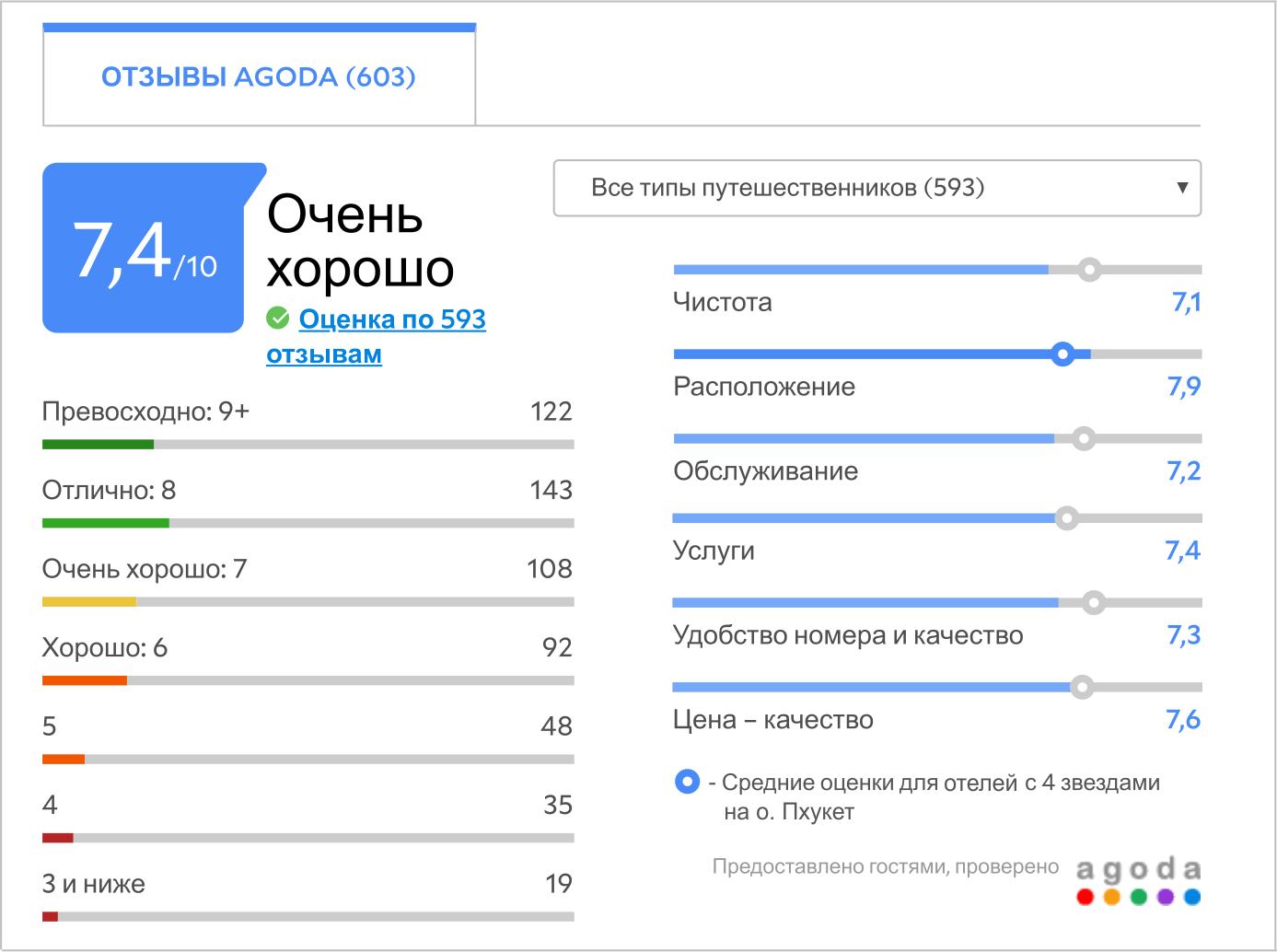 Таблица с отзывами об отеле Пхукет Орхид Резорт
