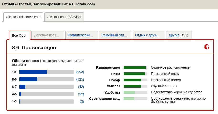 Оценки отелю Beyond Resort Karon на сайте Hotels.com