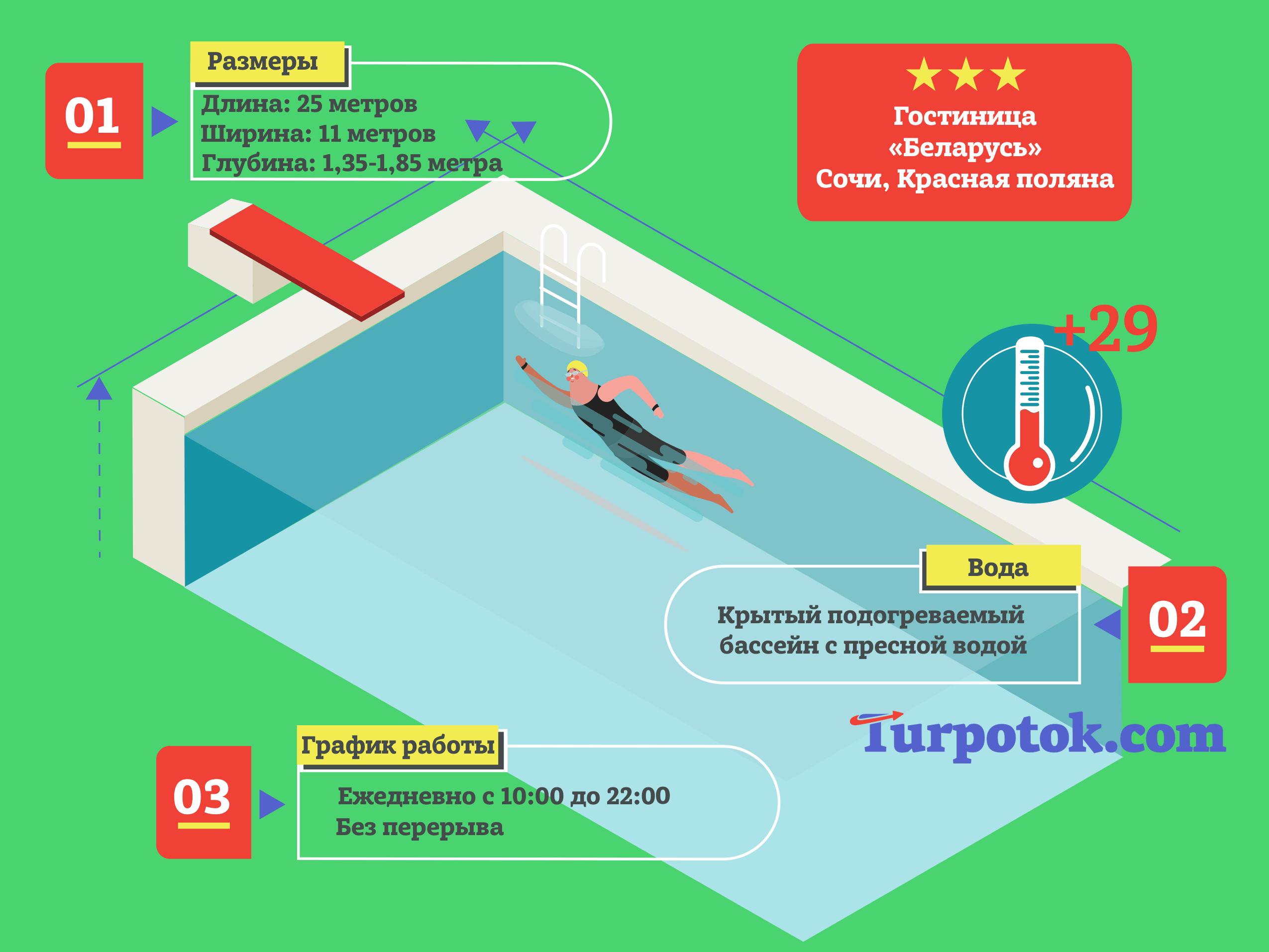 "Инфографика про бассейн при гостинице ""Беларусь"""
