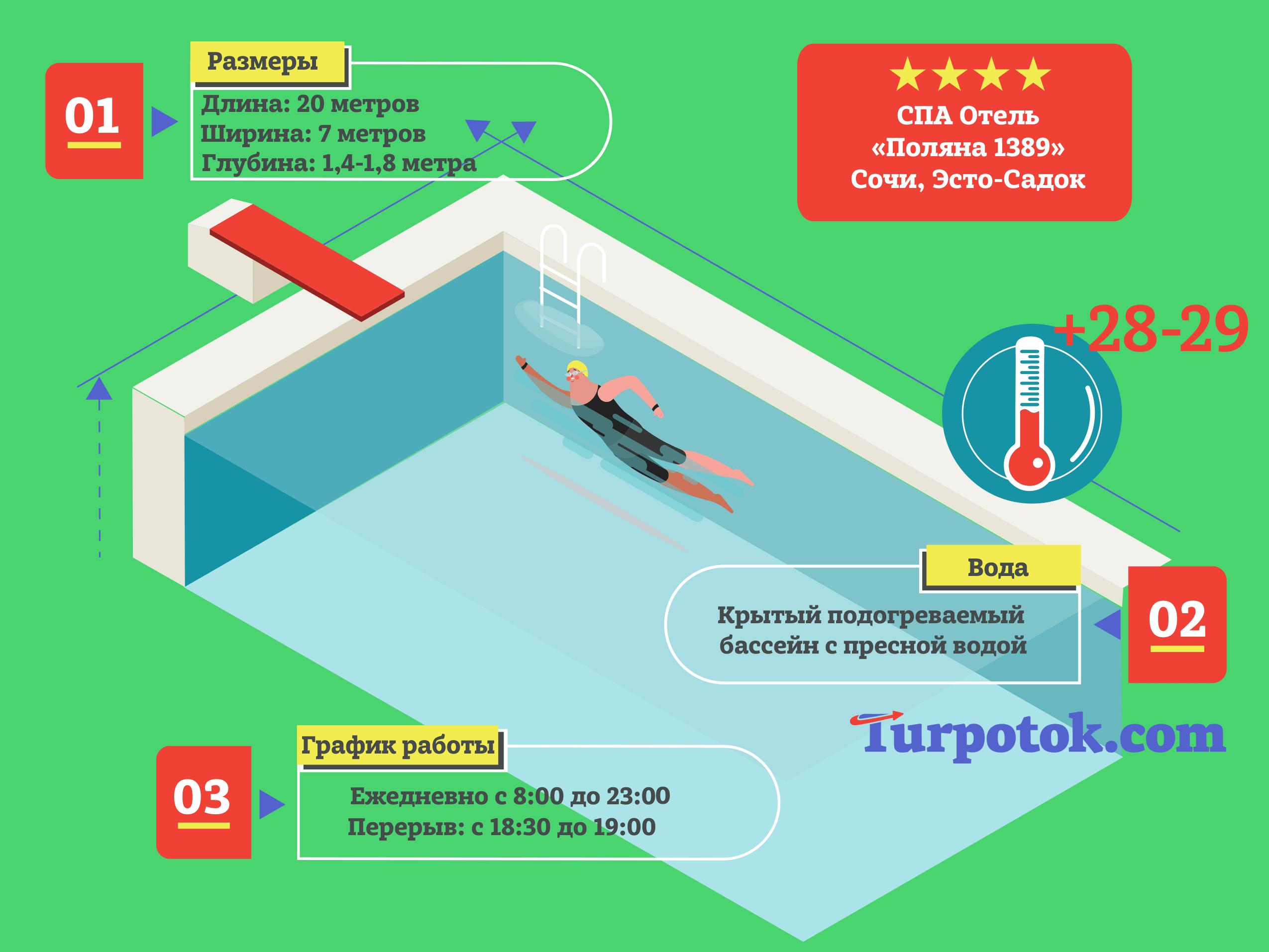 """Инфографика про бассейн в гранд-отеле """"Поляна 1389"""" (г. Сочи)"""