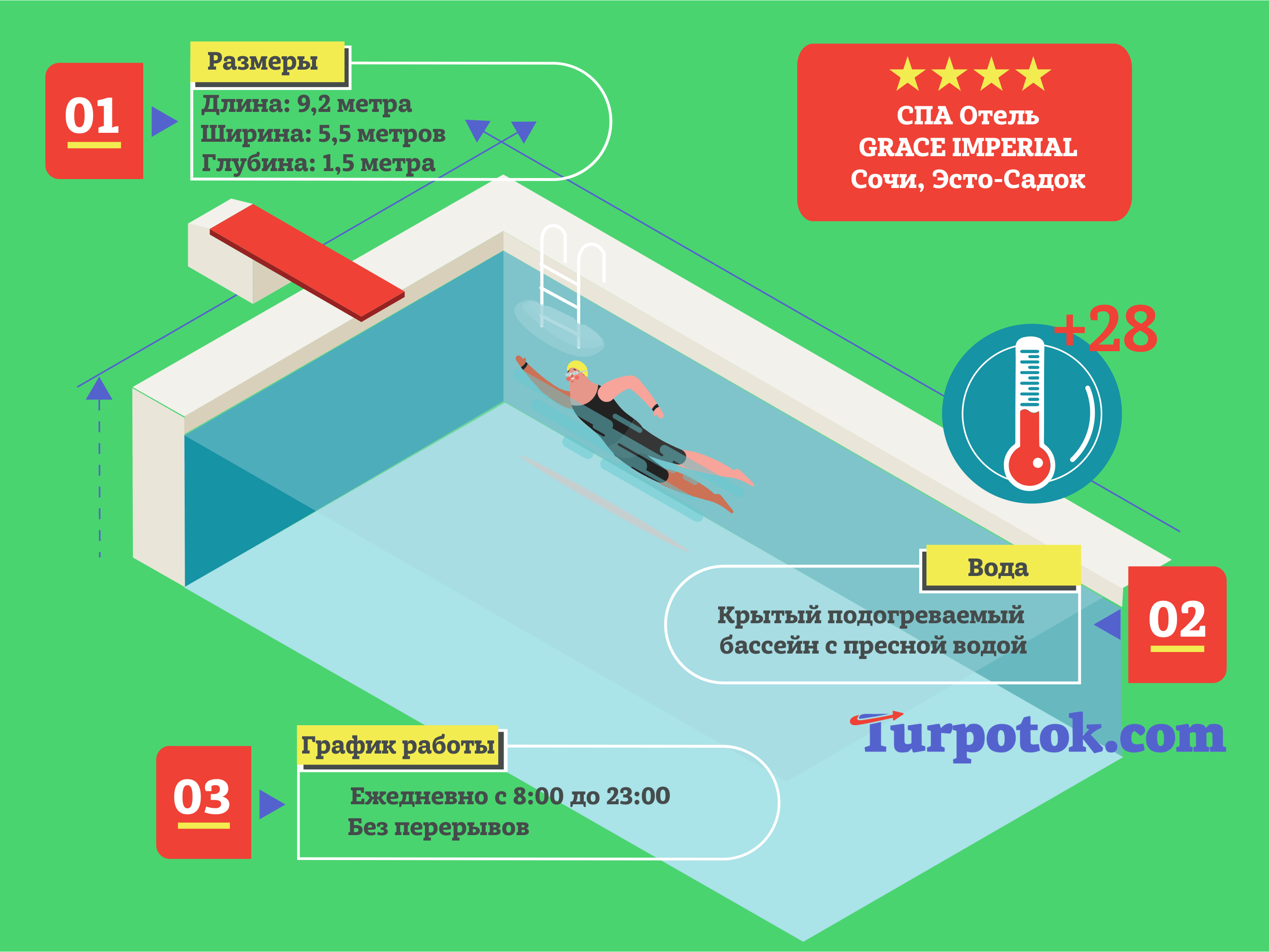 Размеры и график работы крытого бассейна в отеле Грейс Империал (Эсто-Садок)