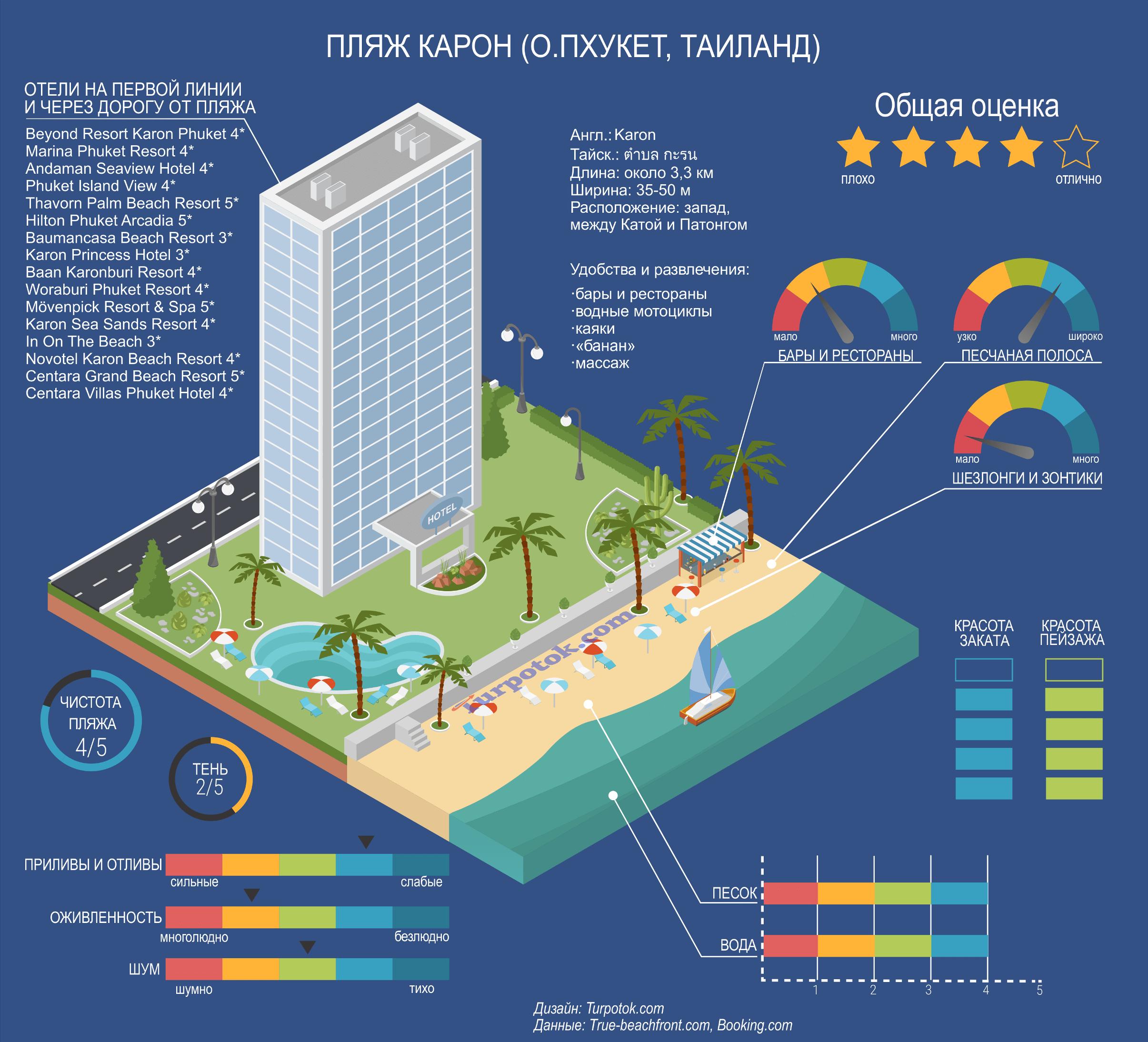 Изображение с инфографикой, описывающей пляж Карон на острое Пхукет