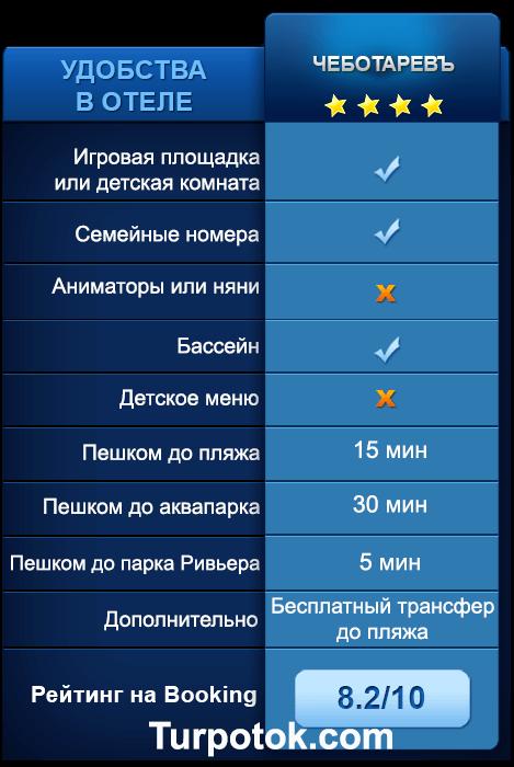 Описание услуг отеля Чеботаревъ: расположение, наличие меню для детей, бассейна и площадки для игр